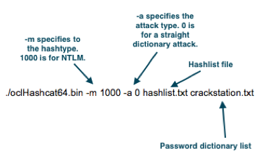 How to Crack Password Hashes Efficiently - DAFTHACK